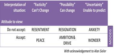 Metoda samocoachinga #2/20 | Prihvaćanje