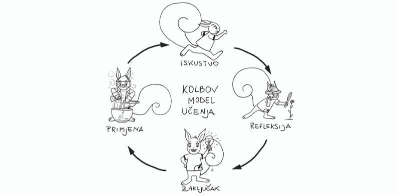 Trenerov najbolji prijatelj: Kolbov ciklus učenja!